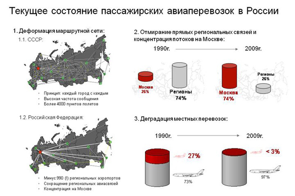 Почему россияне летают через Москву?