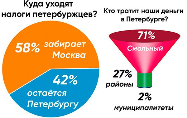 Налоги петербуржцев – городу, а не Москве!